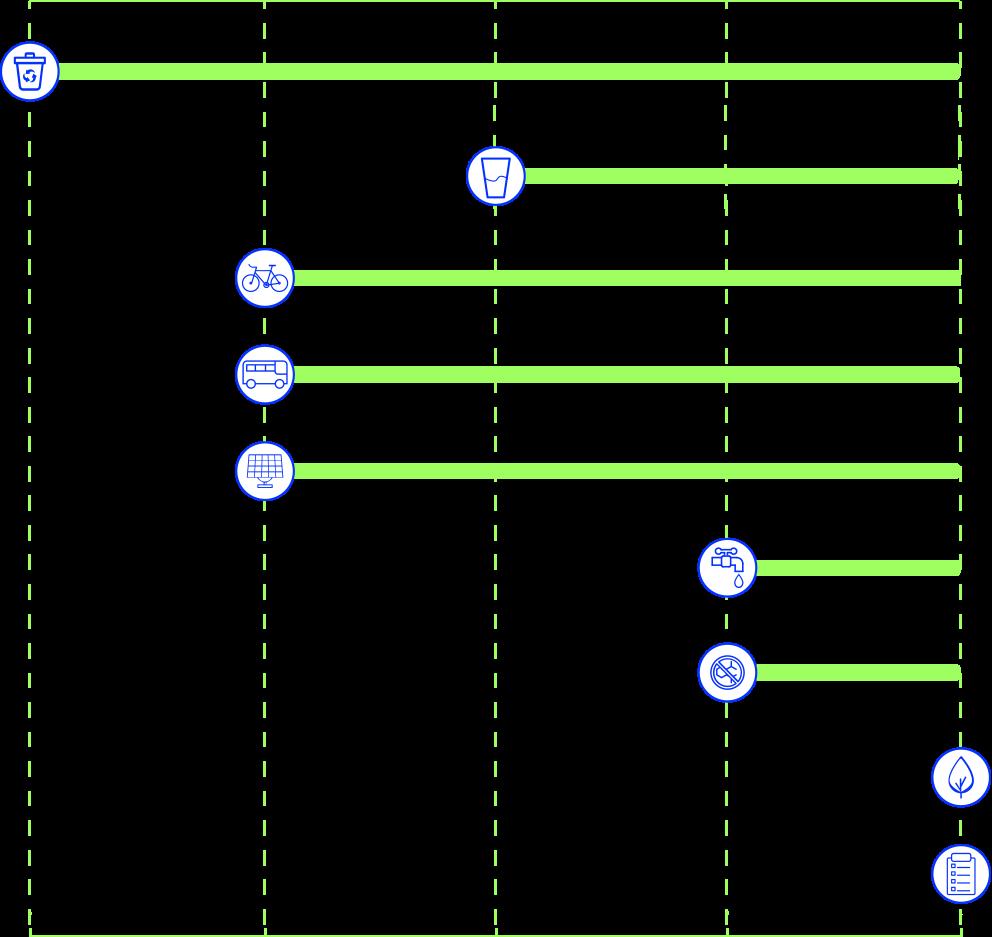 grafico MI AMI green